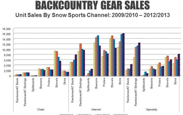 backcountry skiing equipment sales